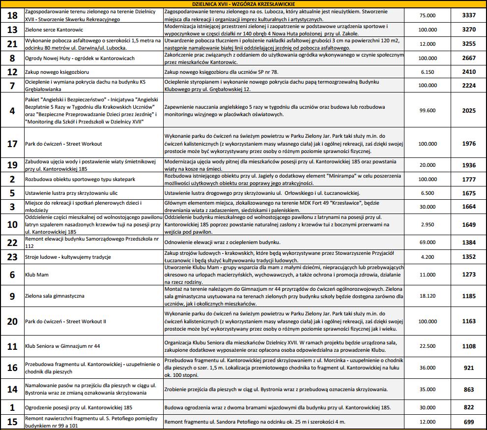 Wyniki głosowania w budżecie obywatelskim Dzielnicy XVII